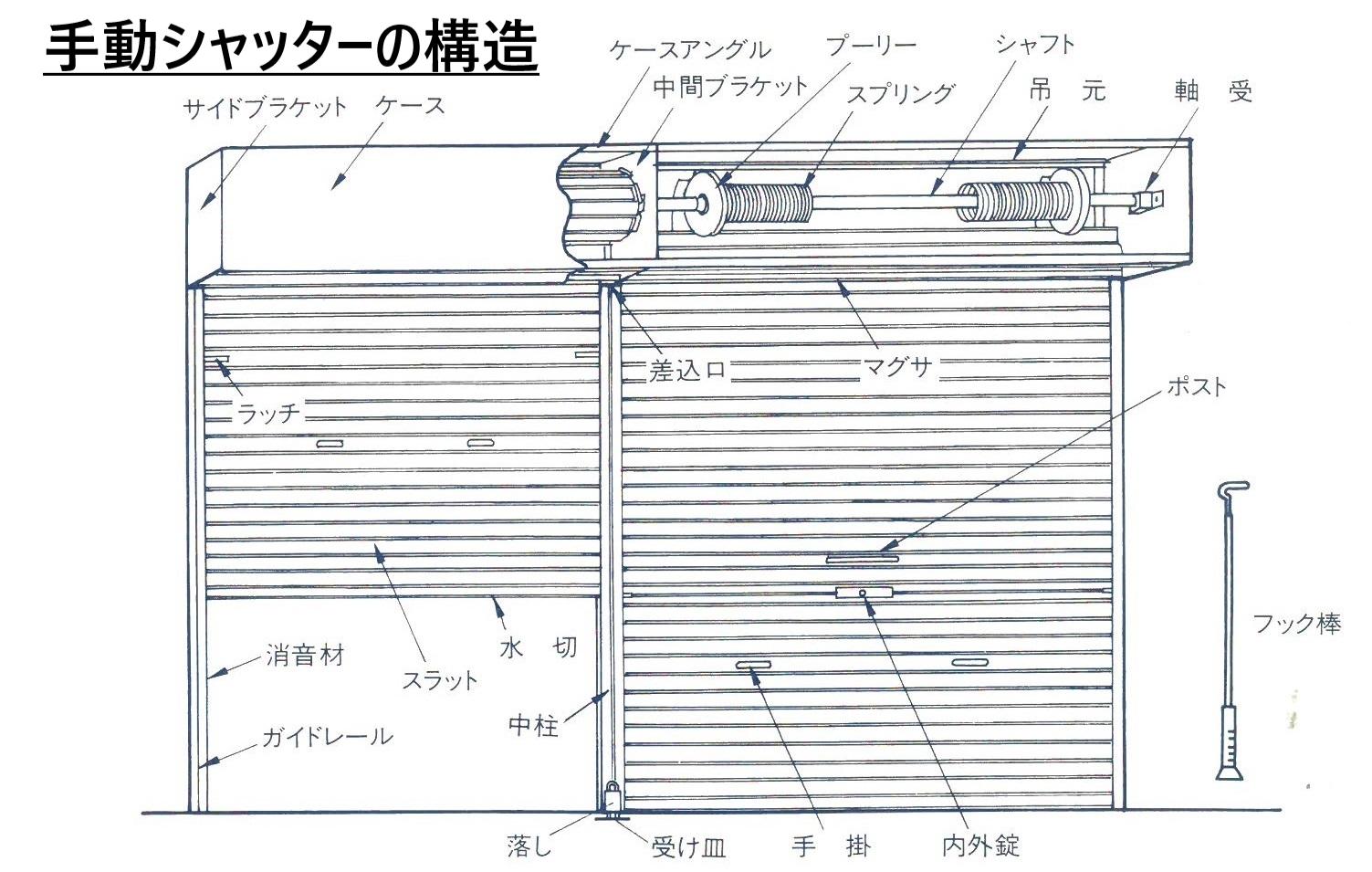 手動シャッターの構造